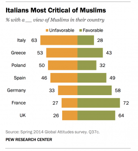 Perception des musulmans en Europe - Pew Research Center
