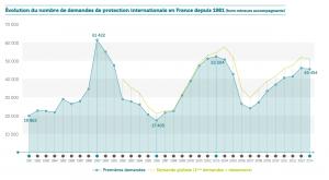 Rapport OFPRA 2014