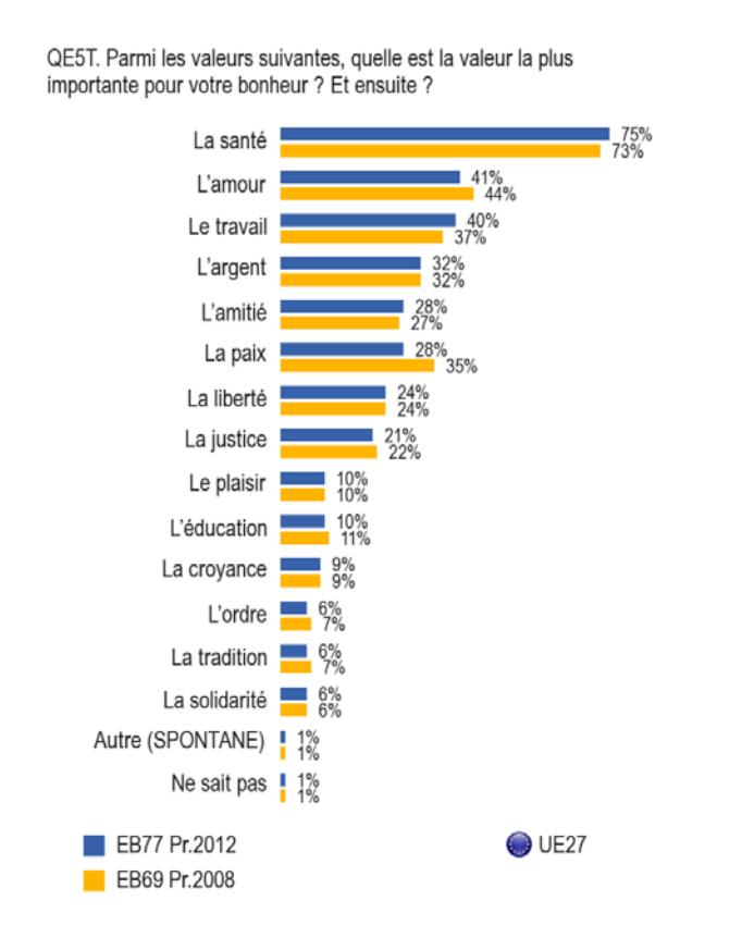 Selon une étude 2014 d'Europa, le critère comptant le plus pour le bonheur des Européens est la santé (Source : Europa)