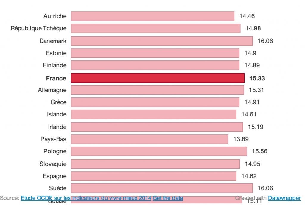 Etude de l'OCDE 2014 sur les indicateurs du vivre mieux.