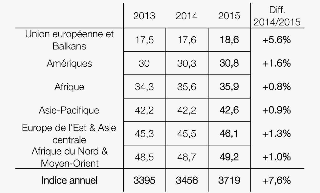 L'indice 2014 de RSF sur la liberté de la presse. Plus le score est élevé, plus ils est mauvais.