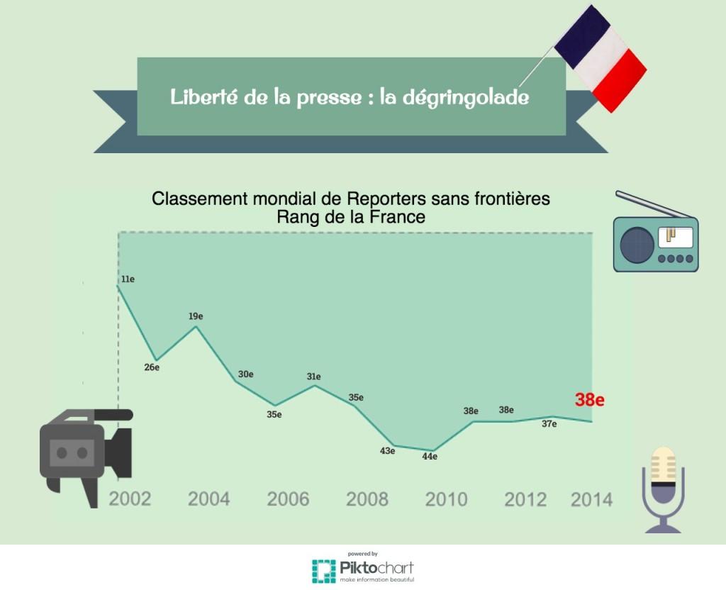 « La lente mais constante dégradation de la situation aux Etats-Unis, en France et au Japon nous inquiète », notait déjà RSF en 2006.